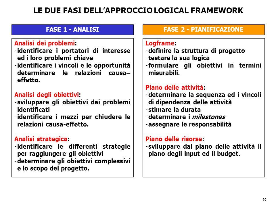 10 LE DUE FASI DELL'APPROCCIO LOGICAL FRAMEWORK FASE 1 - ANALISIFASE 2 - PIANIFICAZIONE Analisi dei problemi: -identificare i portatori di interesse e