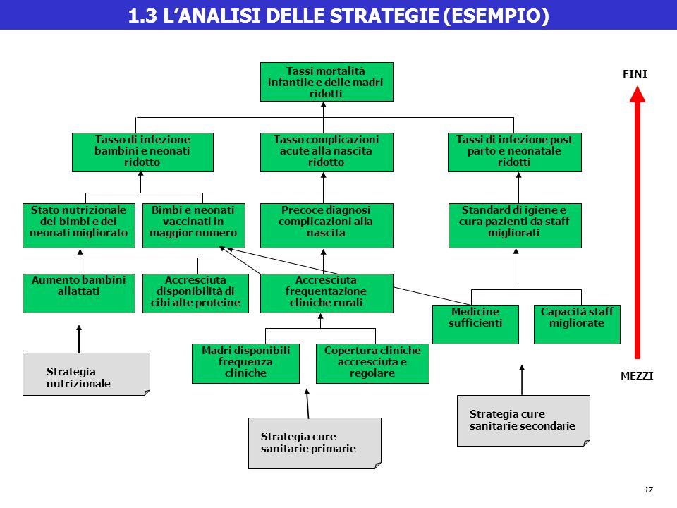 17 1.3 L'ANALISI DELLE STRATEGIE (ESEMPIO) Strategia cure sanitarie primarie Strategia nutrizionale Strategia cure sanitarie secondarie Madri disponib