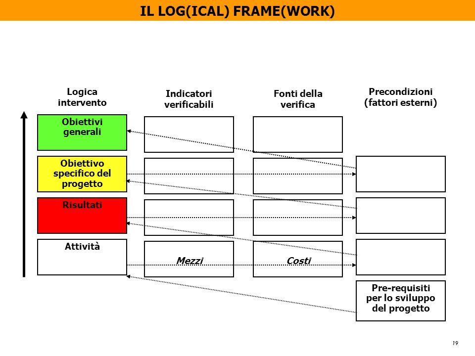19 IL LOG(ICAL) FRAME(WORK) Logica intervento Obiettivi generali Obiettivo specifico del progetto Risultati Attività Indicatori verificabili Mezzi Fonti della verifica Costi Precondizioni (fattori esterni) Pre-requisiti per lo sviluppo del progetto