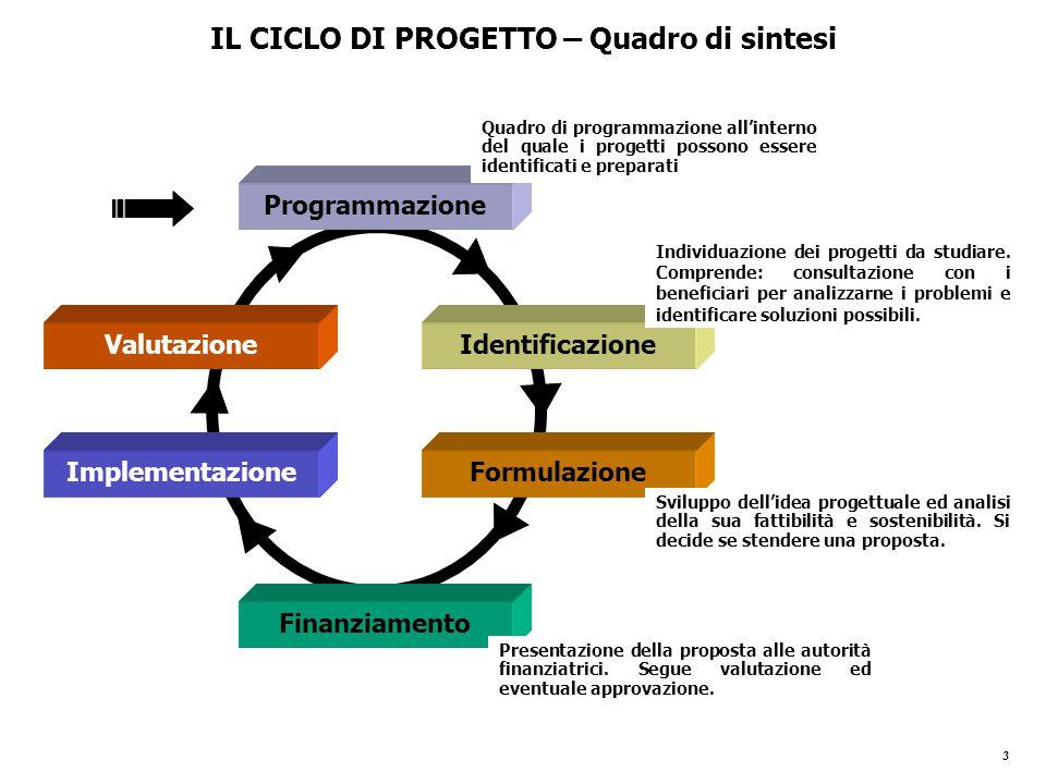 3 Programmazione Identificazione Formulazione Finanziamento Implementazione Valutazione Quadro di programmazione all'interno del quale i progetti possono essere identificati e preparati Individuazione dei progetti da studiare.