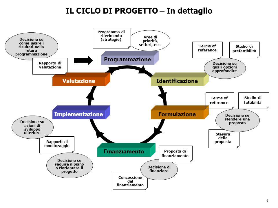 4 IL CICLO DI PROGETTO – In dettaglio Stesura della proposta Terms of reference Programmazione Identificazione Formulazione Finanziamento Implementazi