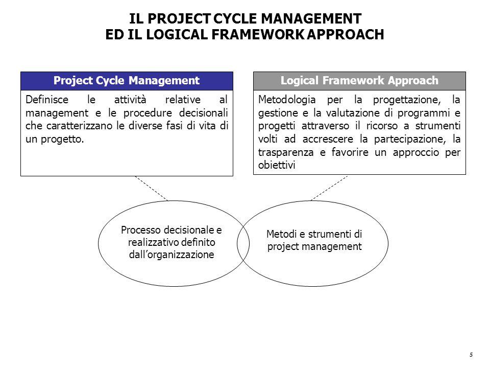 5 IL PROJECT CYCLE MANAGEMENT ED IL LOGICAL FRAMEWORK APPROACH Project Cycle ManagementLogical Framework Approach Definisce le attività relative al management e le procedure decisionali che caratterizzano le diverse fasi di vita di un progetto.