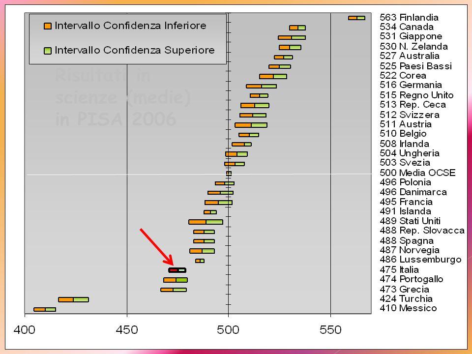 Risultati in scienze (livelli) in PISA 2006  1 livello infimo  6 eccellenza