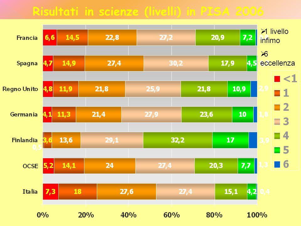 L abilità di uno studente di applicare le competenze scientifiche, dunque, implica necessariamente sia la conoscenza delle discipline scientifiche sia una certa comprensione delle caratteristiche della scienza intesa come metodo per acquisire conoscenze(ovvero di una conoscenza sulla scienza).