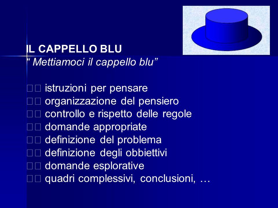 IL CAPPELLO BLU Mettiamoci il cappello blu istruzioni per pensare organizzazione del pensiero controllo e rispetto delle regole domande appropriate definizione del problema definizione degli obbiettivi domande esplorative quadri complessivi, conclusioni, …