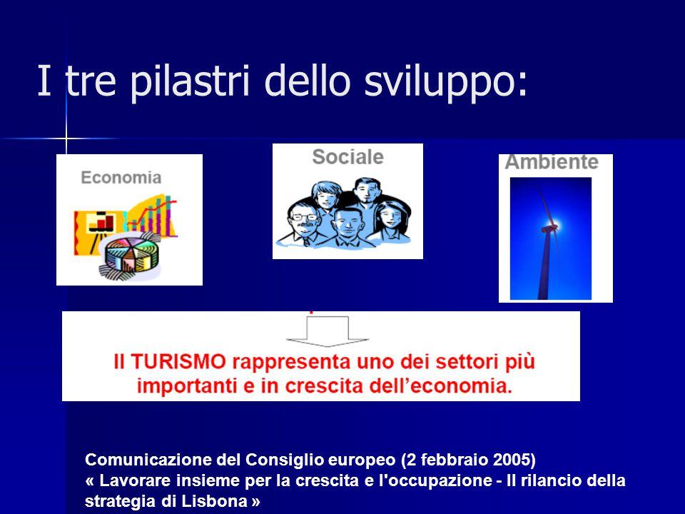 I tre pilastri dello sviluppo: Comunicazione del Consiglio europeo (2 febbraio 2005) « Lavorare insieme per la crescita e l occupazione - Il rilancio della strategia di Lisbona »