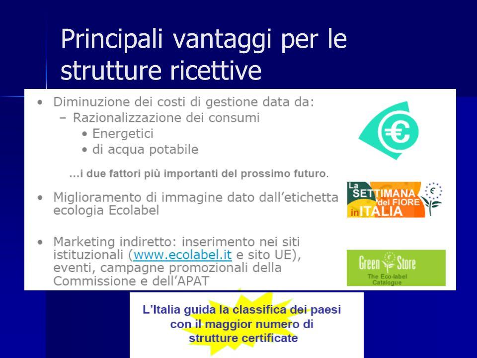 Principali vantaggi per le strutture ricettive