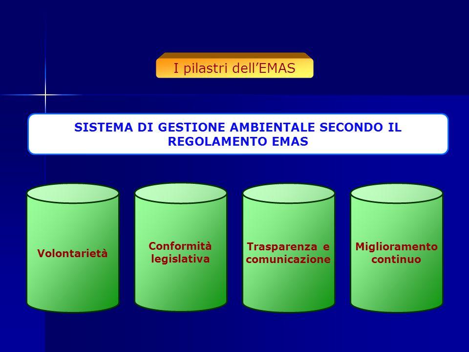 I pilastri dell'EMAS Trasparenza e comunicazione Volontarietà Miglioramento continuo Conformità legislativa SISTEMA DI GESTIONE AMBIENTALE SECONDO IL REGOLAMENTO EMAS