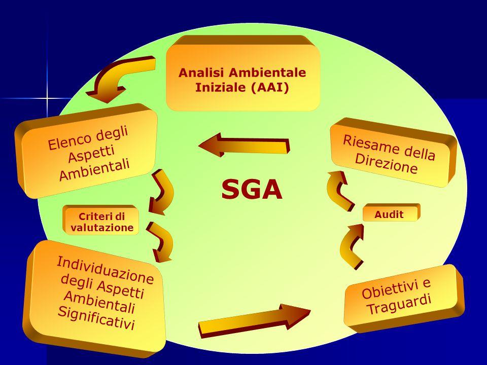 SGA Audit Criteri di valutazione Elenco degli Aspetti Ambientali Individuazione degli Aspetti Ambientali Significativi Riesame della Direzione Obiettivi e Traguardi Analisi Ambientale Iniziale (AAI)