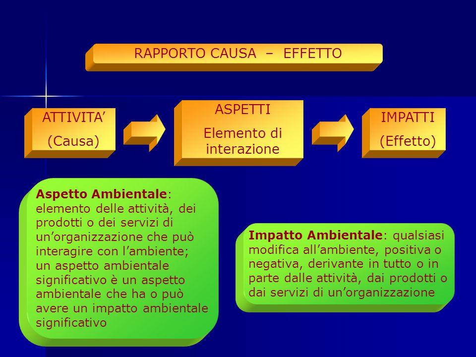 RAPPORTO CAUSA – EFFETTO ATTIVITA' (Causa) Aspetto Ambientale: elemento delle attività, dei prodotti o dei servizi di un'organizzazione che può interagire con l'ambiente; un aspetto ambientale significativo è un aspetto ambientale che ha o può avere un impatto ambientale significativo Impatto Ambientale: qualsiasi modifica all'ambiente, positiva o negativa, derivante in tutto o in parte dalle attività, dai prodotti o dai servizi di un'organizzazione ASPETTI Elemento di interazione IMPATTI (Effetto)