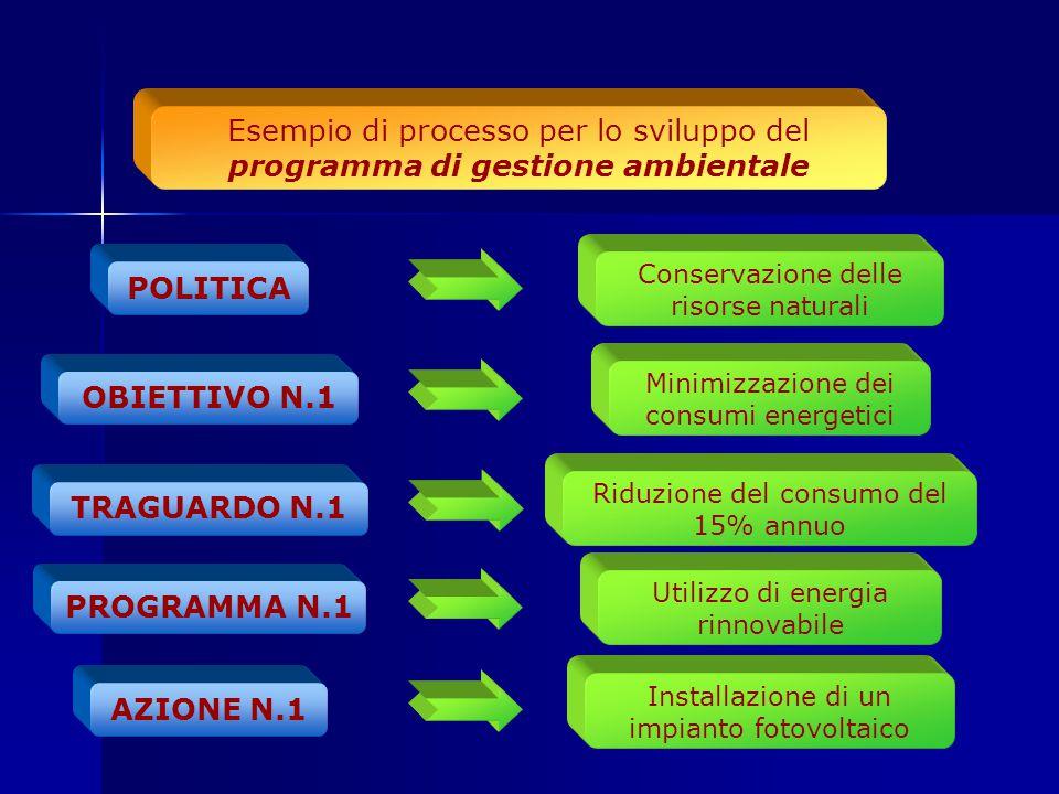 Esempio di processo per lo sviluppo del programma di gestione ambientale OBIETTIVO N.1 Minimizzazione dei consumi energetici POLITICA Conservazione de