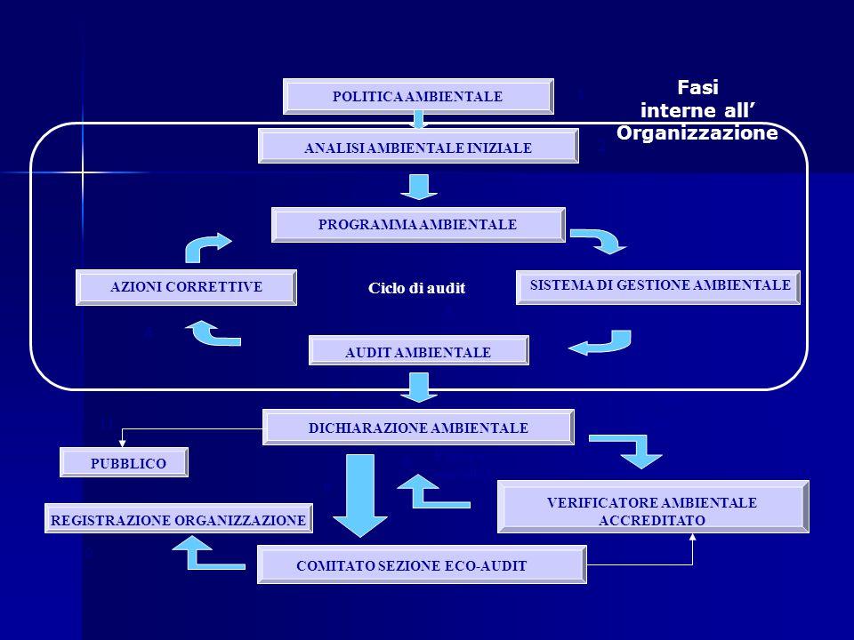 ANALISI AMBIENTALE INIZIALE POLITICA AMBIENTALE Ciclo di audit PROGRAMMA AMBIENTALE SISTEMA DI GESTIONE AMBIENTALE AUDIT AMBIENTALE AZIONI CORRETTIVE DICHIARAZIONE AMBIENTALE VERIFICATORE AMBIENTALE ACCREDITATO Esame e convalida COMITATO SEZIONE ECO-AUDIT REGISTRAZIONE ORGANIZZAZIONE 1 2 3 5 4 7 8 9 PUBBLICO 10 11 6 Fasi interne all' Organizzazione Fasi esterne all' Organizzazione