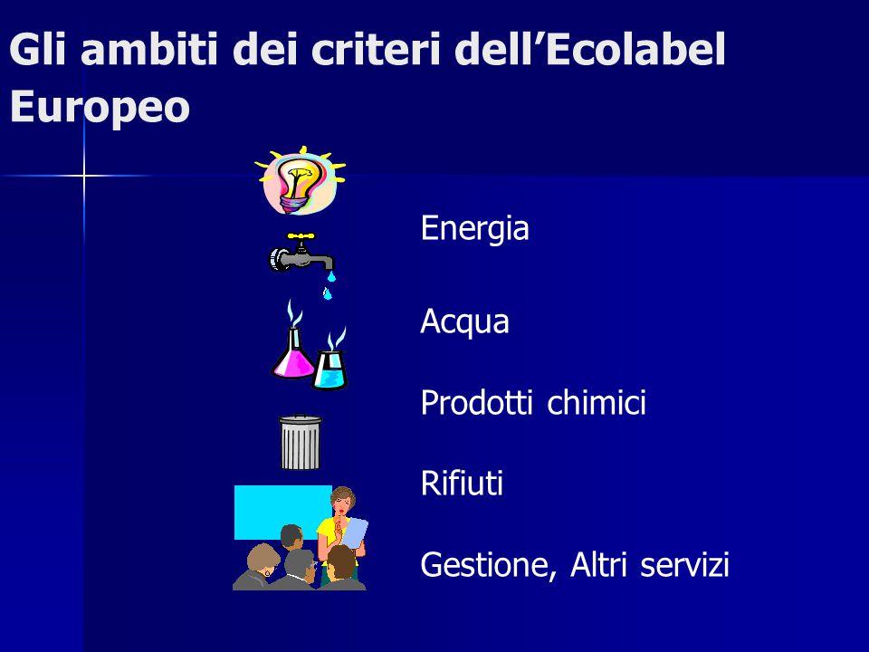Gli ambiti dei criteri dell'Ecolabel Europeo Energia Acqua Prodotti chimici Rifiuti Gestione, Altri servizi