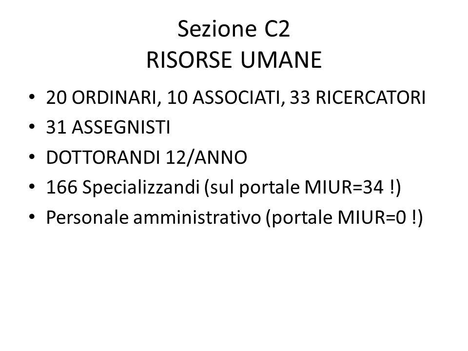 Sezione C2 RISORSE UMANE 20 ORDINARI, 10 ASSOCIATI, 33 RICERCATORI 31 ASSEGNISTI DOTTORANDI 12/ANNO 166 Specializzandi (sul portale MIUR=34 !) Personale amministrativo (portale MIUR=0 !)