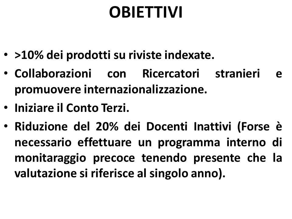 OBIETTIVI >10% dei prodotti su riviste indexate.