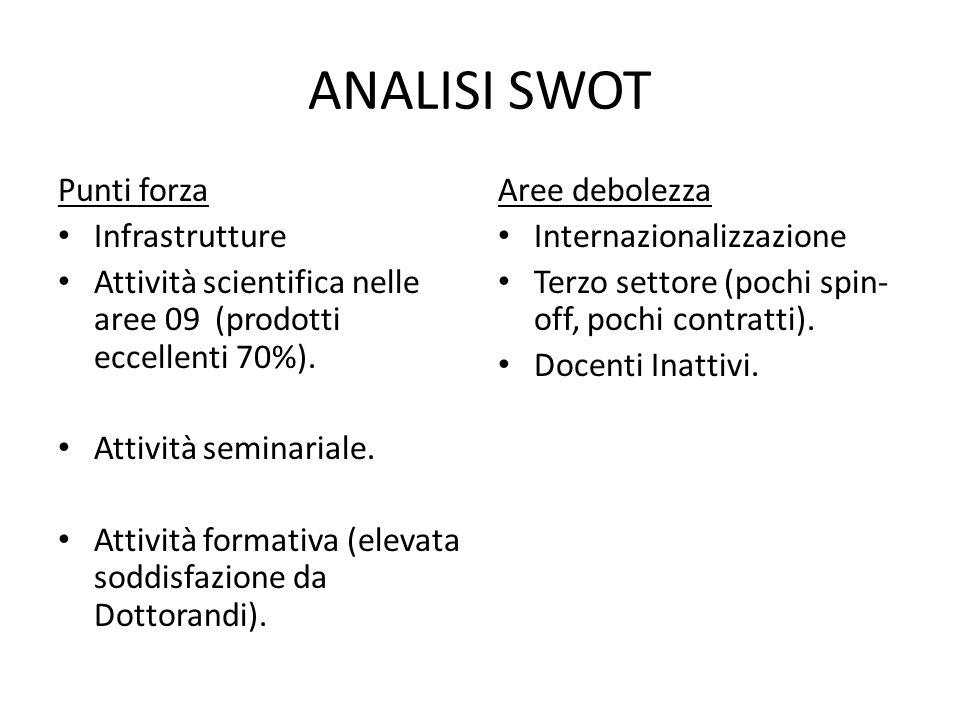 ANALISI SWOT Punti forza Infrastrutture Attività scientifica nelle aree 09 (prodotti eccellenti 70%).