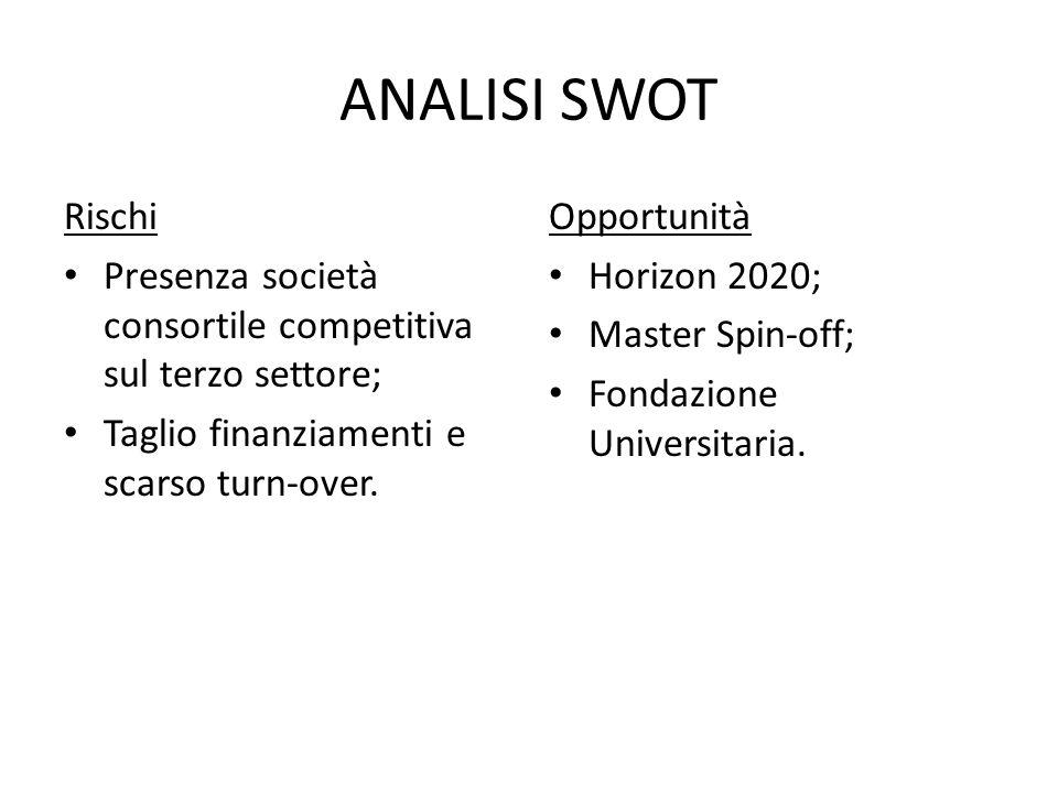 ANALISI SWOT Rischi Presenza società consortile competitiva sul terzo settore; Taglio finanziamenti e scarso turn-over.