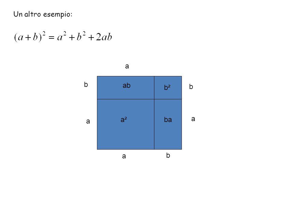 Un altro esempio: a b a a b b a a²a² b²b² ab ba
