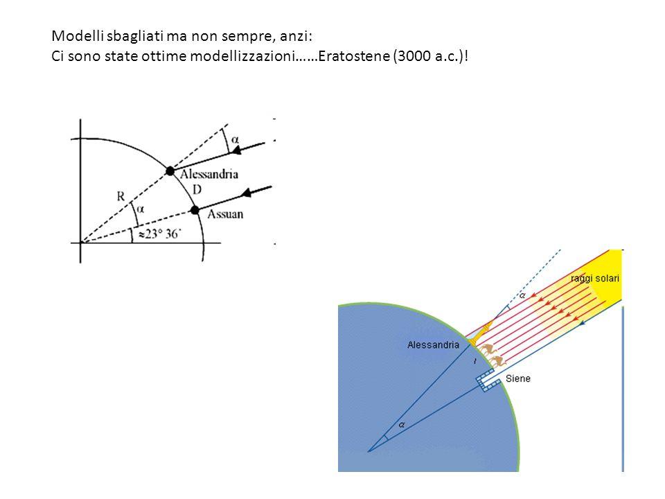 Modelli sbagliati ma non sempre, anzi: Ci sono state ottime modellizzazioni……Eratostene (3000 a.c.)!