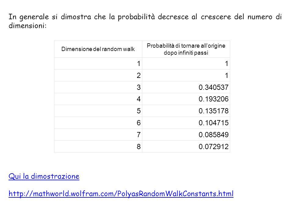 Dimensione del random walk Probabilità di tornare all'origine dopo infiniti passi 11 21 30.340537 40.193206 50.135178 60.104715 70.085849 80.072912 In generale si dimostra che la probabilità decresce al crescere del numero di dimensioni: Qui la dimostrazione http://mathworld.wolfram.com/PolyasRandomWalkConstants.html