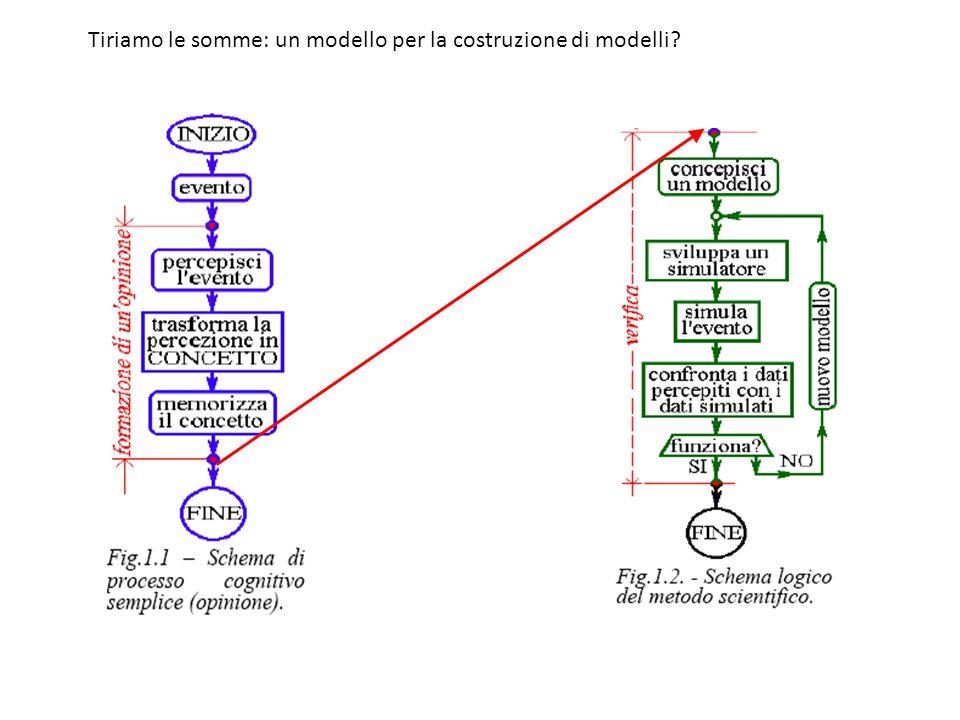 Tiriamo le somme: un modello per la costruzione di modelli?