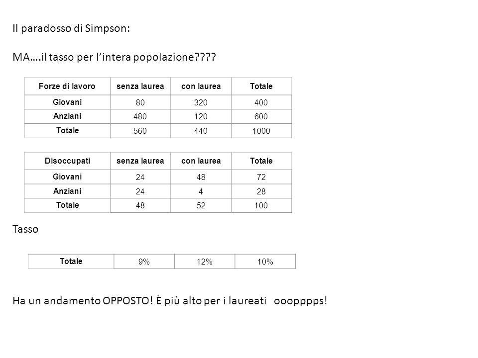 Il paradosso di Simpson: MA….il tasso per l'intera popolazione???.