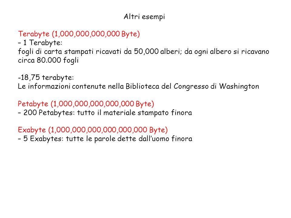 Altri esempi Terabyte (1,000,000,000,000 Byte) – 1 Terabyte: fogli di carta stampati ricavati da 50,000 alberi; da ogni albero si ricavano circa 80.000 fogli -18,75 terabyte: Le informazioni contenute nella Biblioteca del Congresso di Washington Petabyte (1,000,000,000,000,000 Byte) – 200 Petabytes: tutto il materiale stampato finora Exabyte (1,000,000,000,000,000,000 Byte) – 5 Exabytes: tutte le parole dette dall'uomo finora