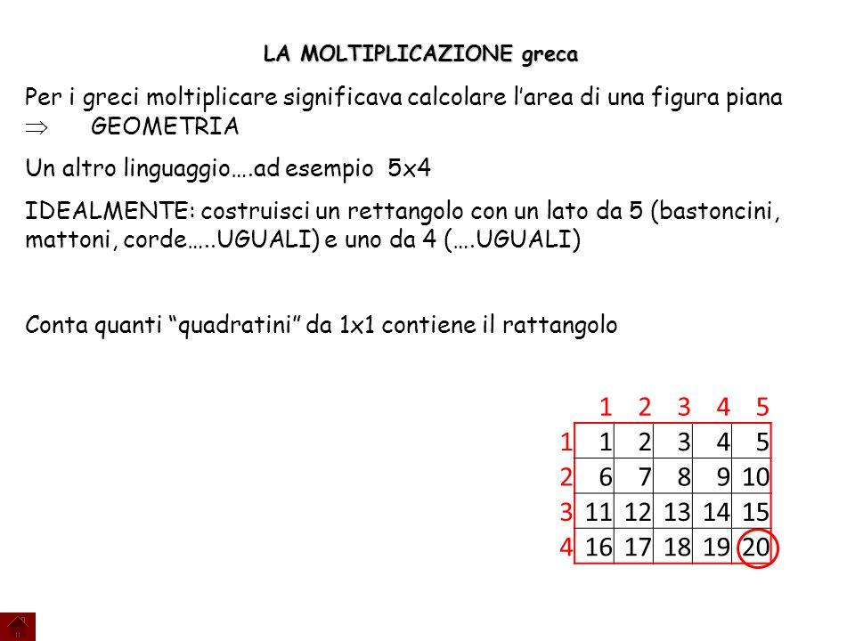 LA MOLTIPLICAZIONE greca Per i greci moltiplicare significava calcolare l'area di una figura piana  GEOMETRIA Un altro linguaggio….ad esempio 5x4 IDEALMENTE: costruisci un rettangolo con un lato da 5 (bastoncini, mattoni, corde…..UGUALI) e uno da 4 (….UGUALI) Conta quanti quadratini da 1x1 contiene il rattangolo 12345 112345 2678910 31112131415 41617181920