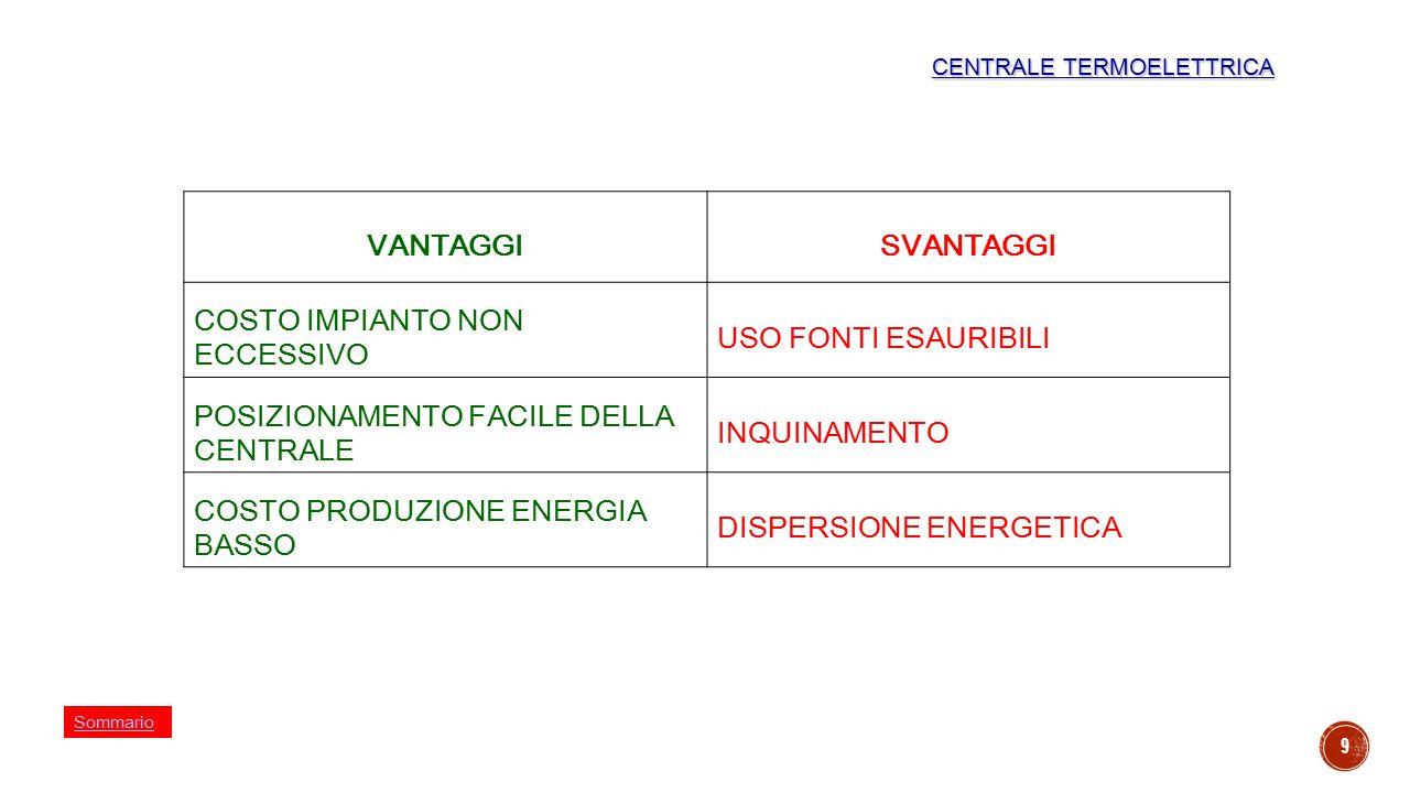 9 VANTAGGISVANTAGGI COSTO IMPIANTO NON ECCESSIVO USO FONTI ESAURIBILI POSIZIONAMENTO FACILE DELLA CENTRALE INQUINAMENTO COSTO PRODUZIONE ENERGIA BASSO