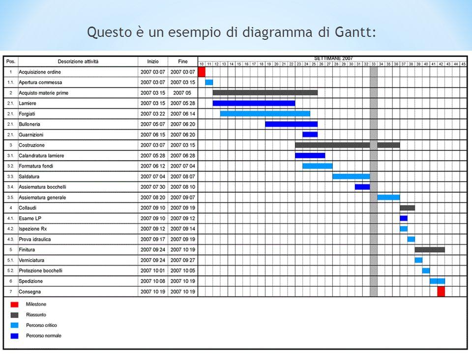 Questo è un esempio di diagramma di Gantt: