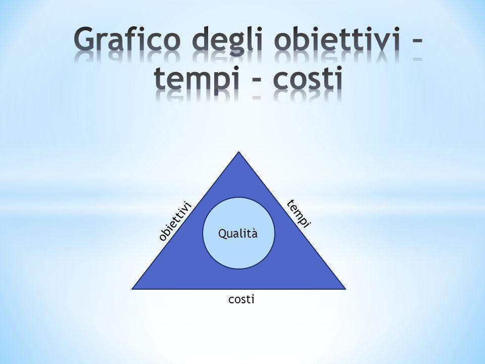 Il diagramma di Gantt è la rappresentazione su scala temporale delle attività del progetto.