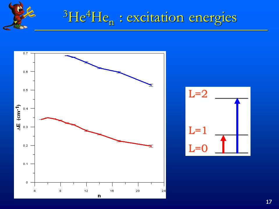 17 3 He 4 He n : excitation energies L=2 ______ L=1 ______ L=0 ______