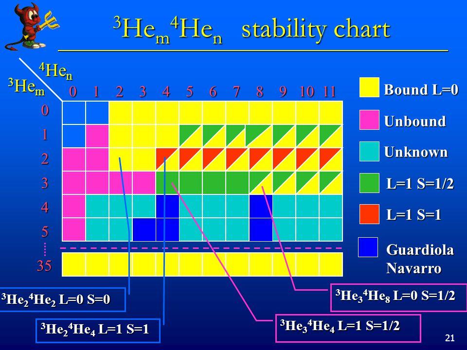 21 3 He m 4 He n stability chart 4 He n 4 He n 3 He m 3 He m 0 1 2 3 4 5 6 7 8 9 10 11 0 1 2 3 4 5 6 7 8 9 10 11 012345 35 Bound L=0 Unbound Unknown L=1 S=1/2 L=1 S=1 Guardiola Navarro 3 He 3 4 He 4 L=1 S=1/2 3 He 2 4 He 4 L=1 S=1 3 He 2 4 He 2 L=0 S=0 3 He 3 4 He 8 L=0 S=1/2