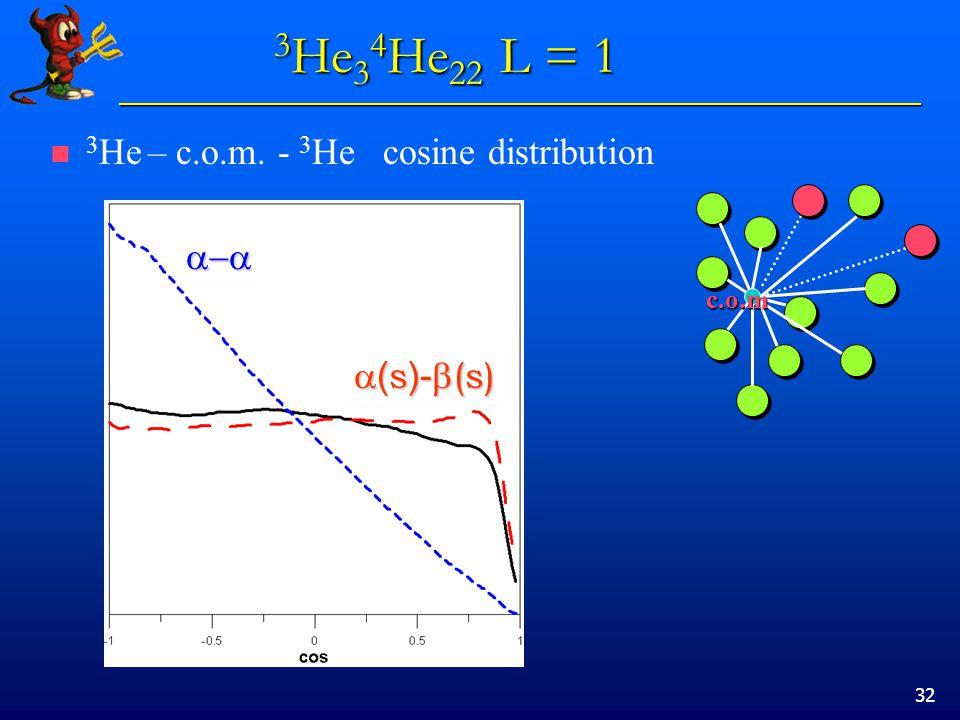 32 3 He – c.o.m. - 3 He cosine distribution c.o.m   ( s )-  (s) 3 He 3 4 He 22 L = 1
