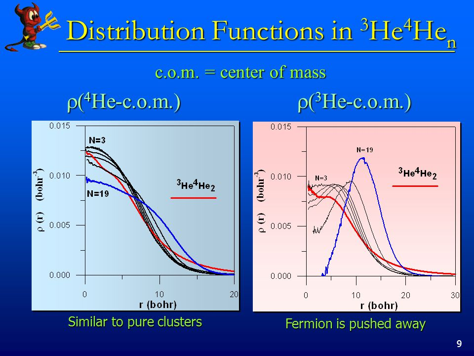 9 Distribution Functions in 3 He 4 He n  ( 4 He-c.o.m.)  ( 3 He-c.o.m.) c.o.m. = center of mass Similar to pure clusters Fermion is pushed away