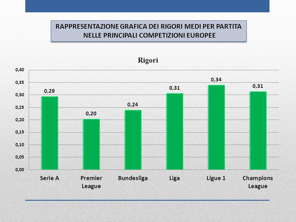 RAPPRESENTAZIONE GRAFICA DEI RIGORI MEDI PER PARTITA NELLE PRINCIPALI COMPETIZIONI EUROPEE RAPPRESENTAZIONE GRAFICA DEI RIGORI MEDI PER PARTITA NELLE