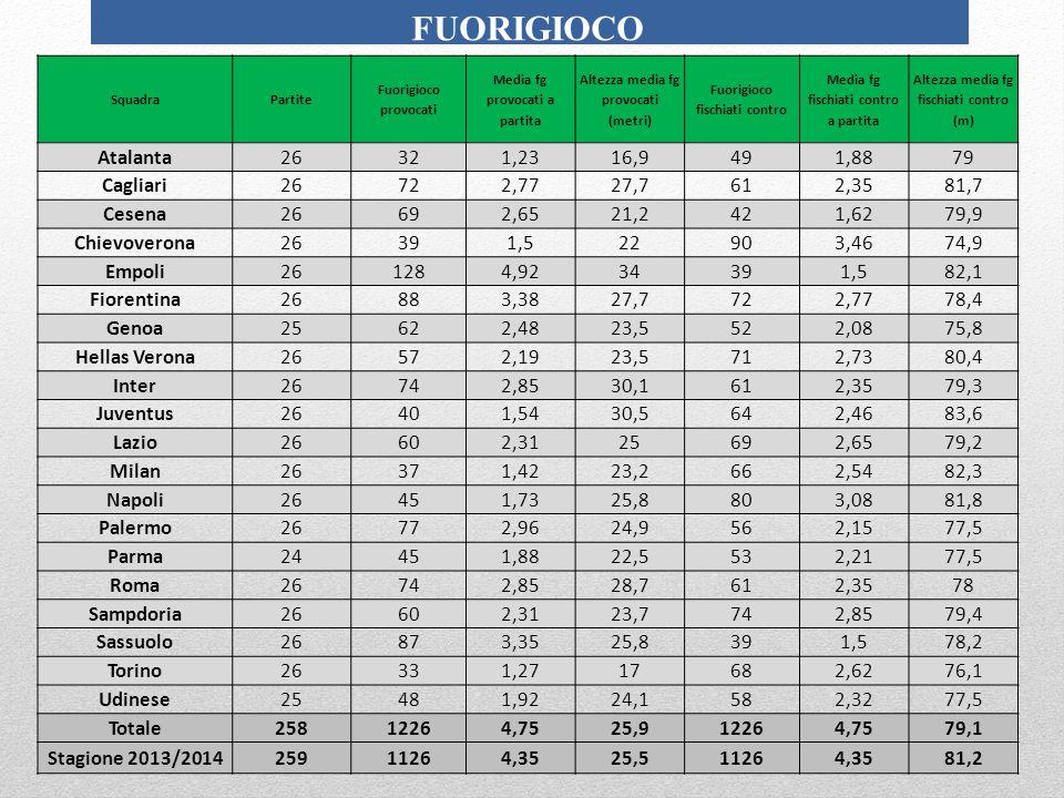FUORIGIOCO SquadraPartite Fuorigioco provocati Media fg provocati a partita Altezza media fg provocati (metri) Fuorigioco fischiati contro Media fg fischiati contro a partita Altezza media fg fischiati contro (m) Atalanta26321,2316,9491,8879 Cagliari26722,7727,7612,3581,7 Cesena26692,6521,2421,6279,9 Chievoverona26391,522903,4674,9 Empoli261284,9234391,582,1 Fiorentina26883,3827,7722,7778,4 Genoa25622,4823,5522,0875,8 Hellas Verona26572,1923,5712,7380,4 Inter26742,8530,1612,3579,3 Juventus26401,5430,5642,4683,6 Lazio26602,3125692,6579,2 Milan26371,4223,2662,5482,3 Napoli26451,7325,8803,0881,8 Palermo26772,9624,9562,1577,5 Parma24451,8822,5532,2177,5 Roma26742,8528,7612,3578 Sampdoria26602,3123,7742,8579,4 Sassuolo26873,3525,8391,578,2 Torino26331,2717682,6276,1 Udinese25481,9224,1582,3277,5 Totale25812264,7525,912264,7579,1 Stagione 2013/201425911264,3525,511264,3581,2