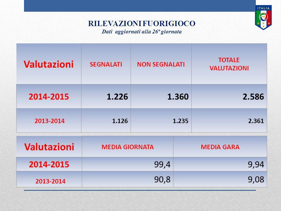 Valutazioni MEDIA GIORNATAMEDIA GARA 2014-201599,49,94 2013-2014 90,89,08 Valutazioni SEGNALATINON SEGNALATI TOTALE VALUTAZIONI 2014-20151.2261.3602.586 2013-20141.1261.2352.361 RILEVAZIONI FUORIGIOCO Dati aggiornati alla 26ª giornata