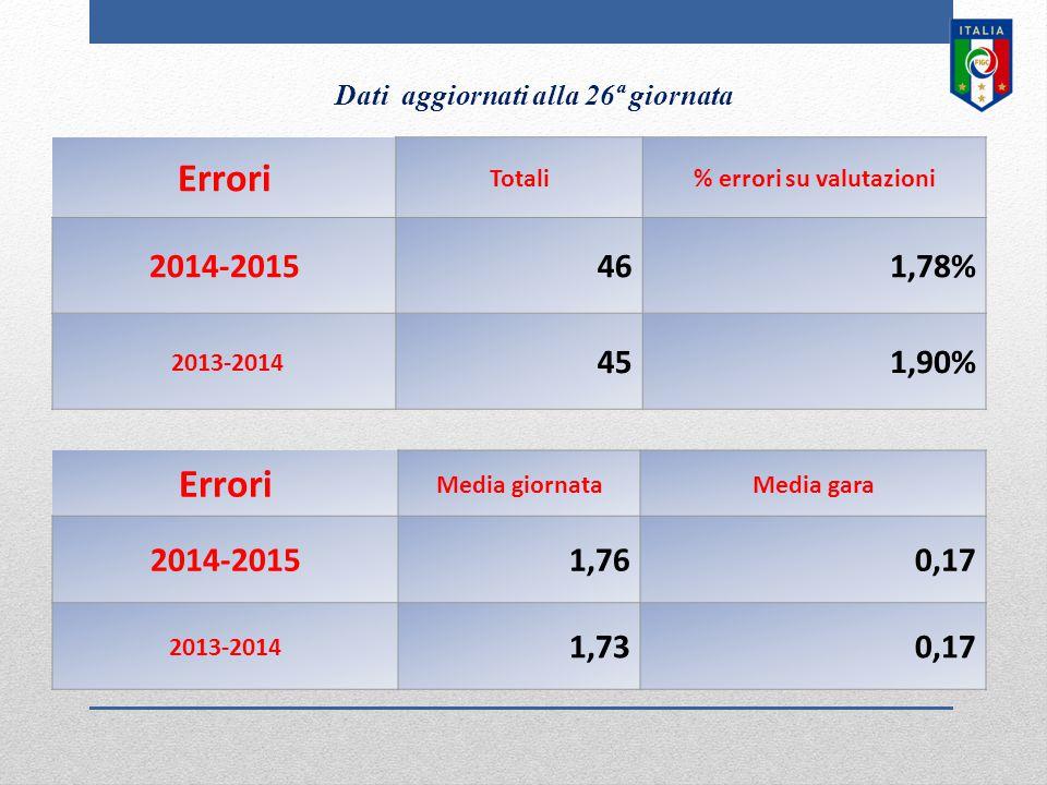 Errori Totali% errori su valutazioni 2014-2015461,78% 2013-2014 451,90% Errori Media giornataMedia gara 2014-20151,760,17 2013-2014 1,730,17 Dati aggi