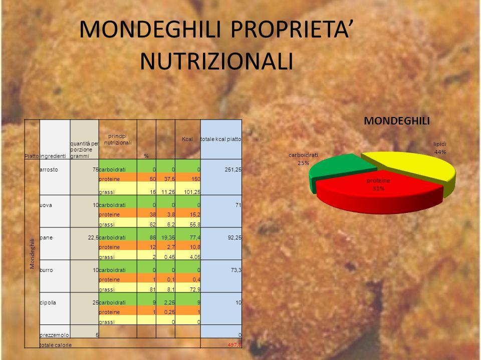 MONDEGHILI PROPRIETA' NUTRIZIONALI Piattoingredienti quantità per porzione grammi principi nutrizionali % Kcaltotale kcal piatto Mondeghili arrosto75c