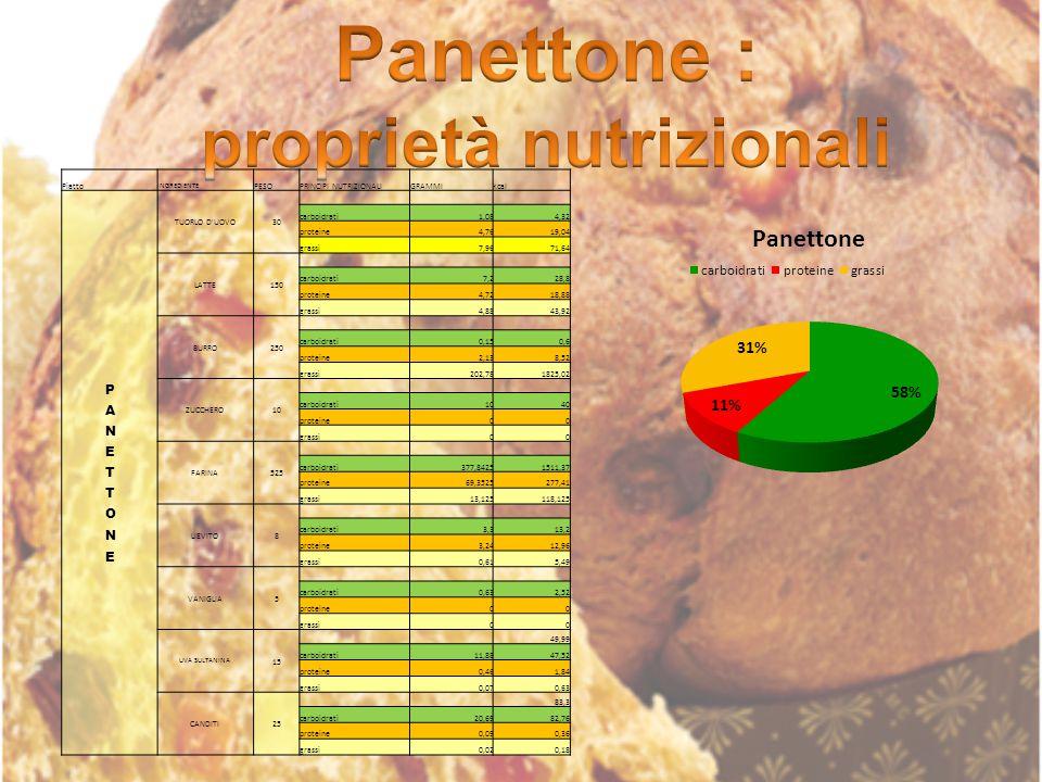 Piatto INGREDIENTE PESOPRINCIPI NUTRIZIONALIGRAMMIkcal TUORLO D'UOVO30 carboidrati1,084,32 proteine4,7619,04 grassi7,9671,64 LATTE150 carboidrati7,228