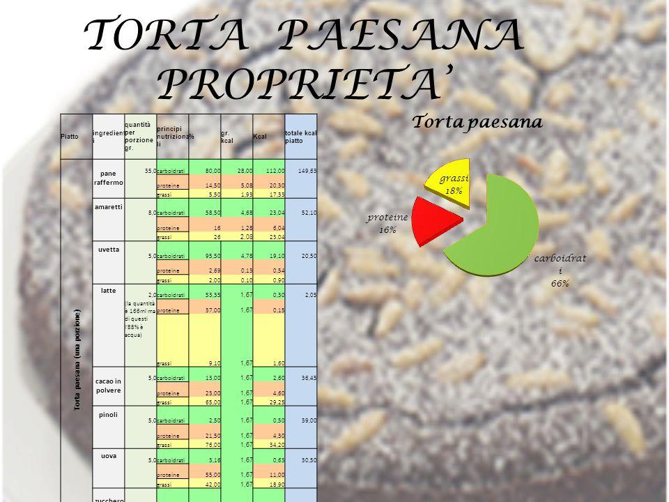 TORTA PAESANA PROPRIETA' Piatto ingredient i quantità per porzione gr. principi nutriziona li % gr. kcal Kcal totale kcal piatto Torta paesana (una po