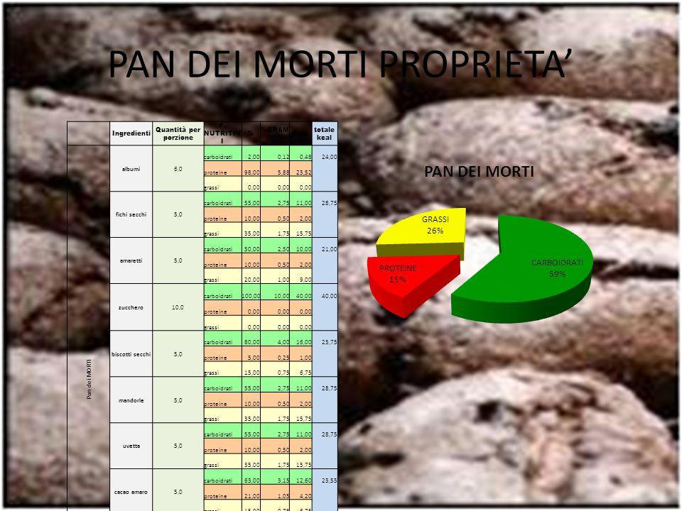 PAN DEI MORTI PROPRIETA' Ingredienti Quantità per porzione P. NUTRITIV I % %GRAM MI Kcal totale kcal Pan dei MORTI albumi6,0 carboidrati2,000,120,4824