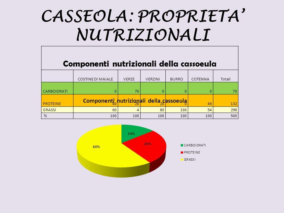CASSEOLA: PROPRIETA' NUTRIZIONALI Componenti nutrizionali della cassoeula COSTINE DI MAIALEVERZEVERZINIBURROCOTENNATotali CARBOIDRATI070000 PROTEINE40