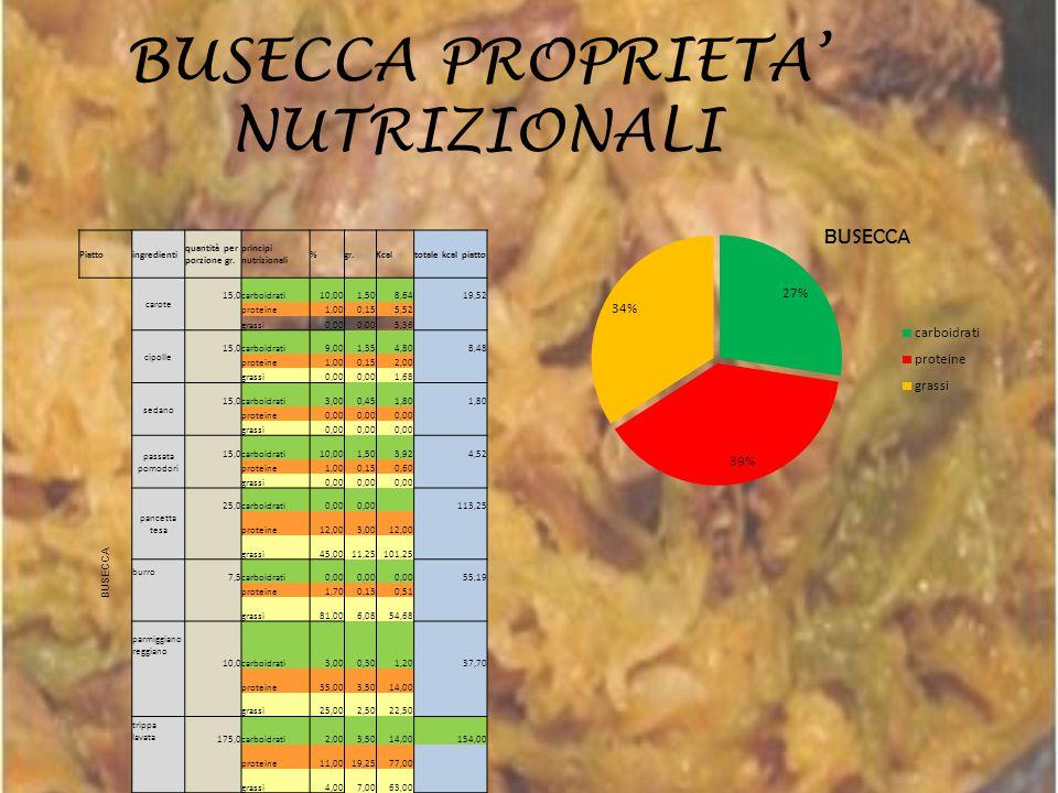 BUSECCA PROPRIETA' NUTRIZIONALI Piattoingredienti quantità per porzione gr. principi nutrizionali %gr.Kcaltotale kcal piatto BUSECCA carote 15,0carboi