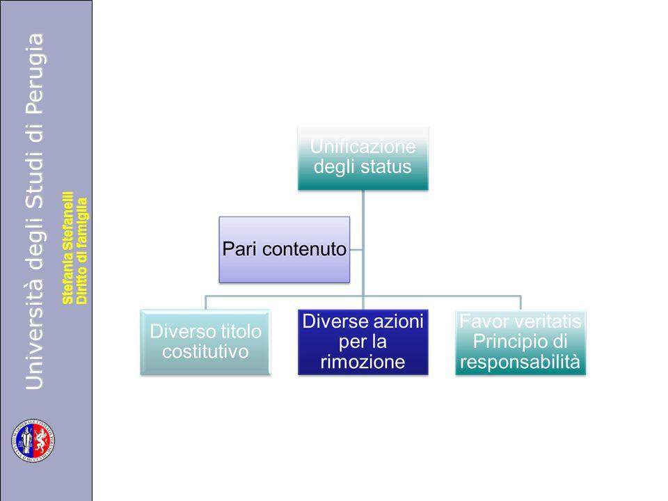Università degli Studi di Perugia Diritto di famiglia Stefania Stefanelli Università degli Studi di Perugia Diritto di famiglia Stefania Stefanelli