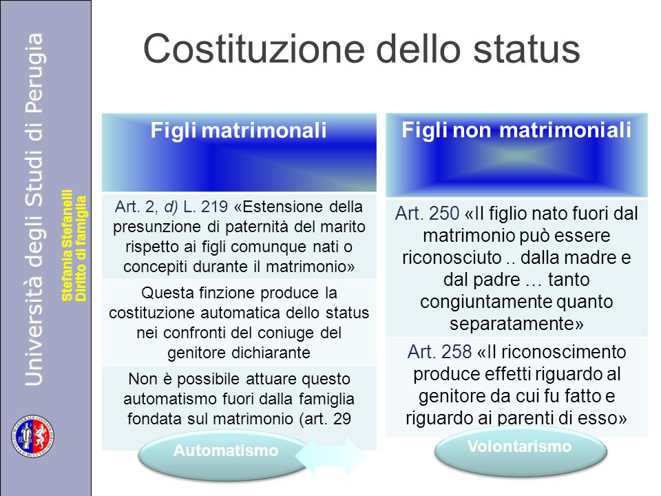 Università degli Studi di Perugia Diritto di famiglia Stefania Stefanelli Università degli Studi di Perugia Diritto di famiglia Stefania Stefanelli Filiazione fuori dal matrimonio Art.