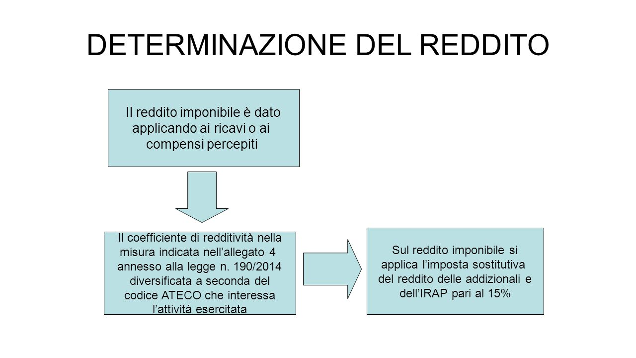 DETERMINAZIONE DEL REDDITO Il reddito imponibile è dato applicando ai ricavi o ai compensi percepiti Il coefficiente di redditività nella misura indicata nell'allegato 4 annesso alla legge n.