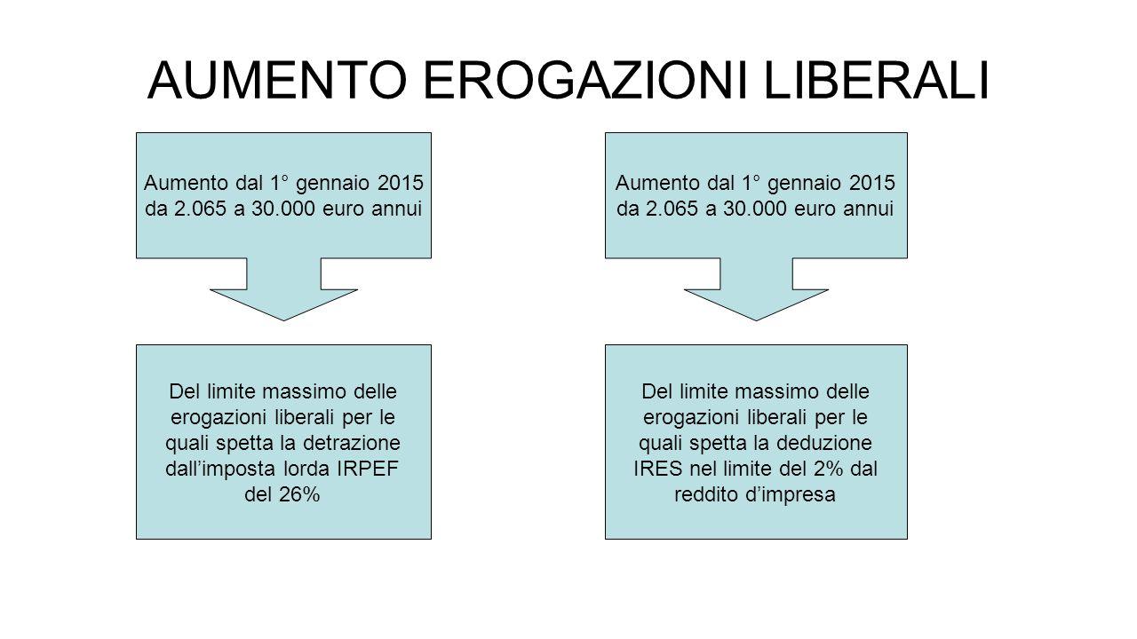 AUMENTO EROGAZIONI LIBERALI Aumento dal 1° gennaio 2015 da 2.065 a 30.000 euro annui Aumento dal 1° gennaio 2015 da 2.065 a 30.000 euro annui Del limite massimo delle erogazioni liberali per le quali spetta la detrazione dall'imposta lorda IRPEF del 26% Del limite massimo delle erogazioni liberali per le quali spetta la deduzione IRES nel limite del 2% dal reddito d'impresa