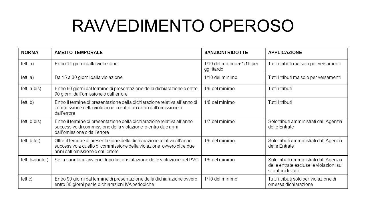 RAVVEDIMENTO OPEROSO NORMAAMBITO TEMPORALESANZIONI RIDOTTEAPPLICAZIONE lett.